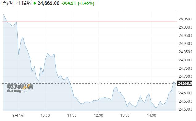 """亚市资讯播报:""""恒大系""""下挫拖累内房股 澳大利亚8月就业人数大幅下降  美股 股票 恒大 第1张"""