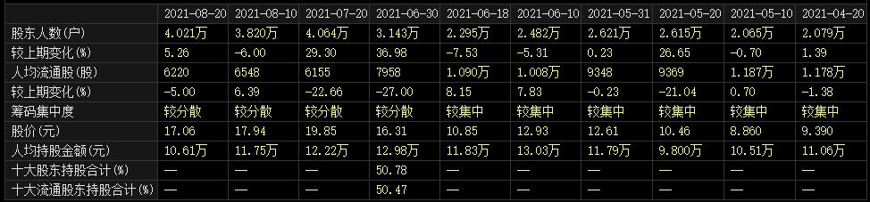 4万股民懵了:近2倍锂电牛股突发利空 4.8亿元宁德时代订单没了  牛股 股民 股东 锂电 股票 第1张