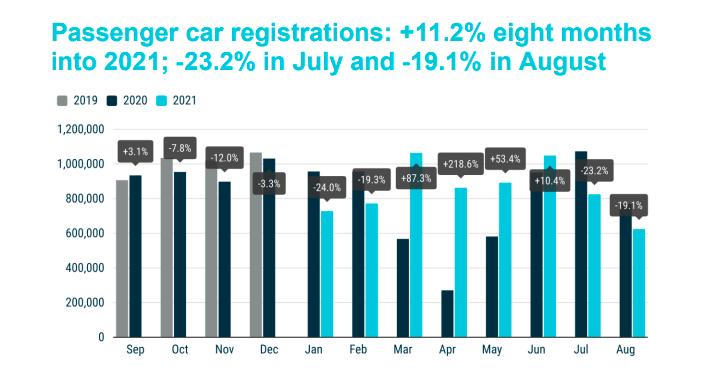 """全球""""芯片荒""""冲击汽车销售 欧洲7、8月新车注册量大幅下滑  大幅下滑 汽车产业 第1张"""