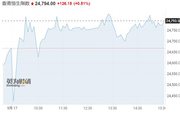 """亚市资讯播报:市场情感趋于隆重 """"恒大系""""持续下挫  第1张"""