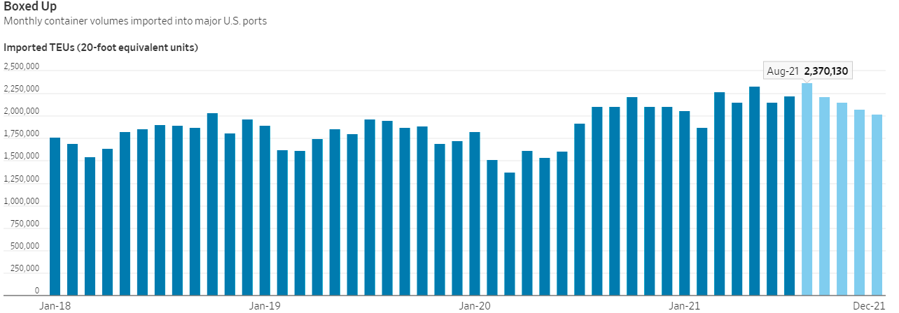 航运巨头马士基:航运严重态势年内难消退 上调全年业绩指引  集装箱运输 马士基 港口 航运 第2张
