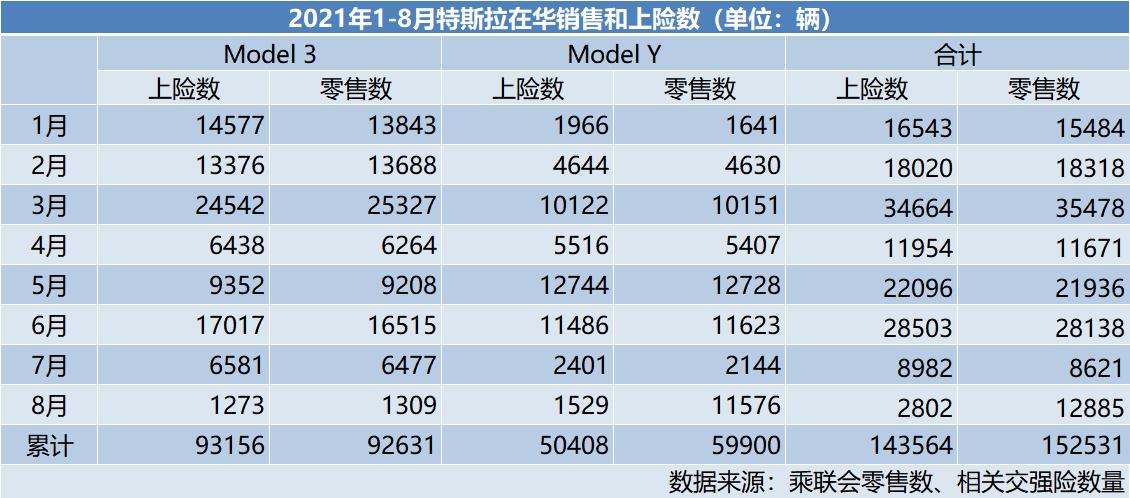 """2800 Vs 一万三,特斯拉8月销量成谜 是""""数据乌龙""""仍是溃不成军?  特斯拉model 3 电动汽车 特斯拉 新能源汽车 第1张"""