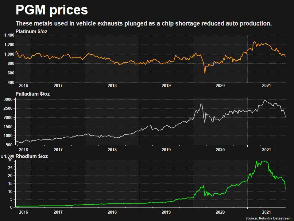 """全球""""缺芯""""问题殃及池鱼:铂族金属价格遭受重创  第1张"""