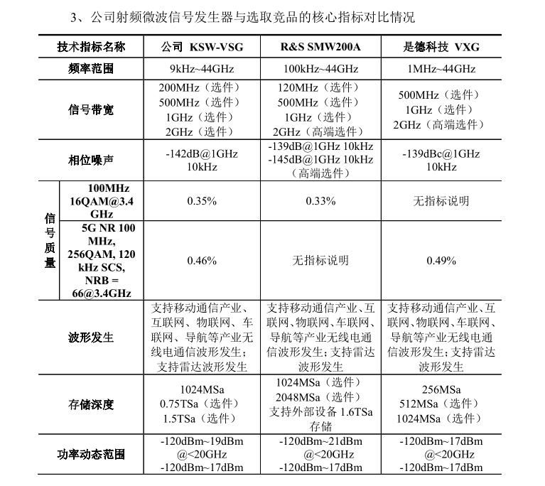 坤恒顺维科创板IPO问询:无线电产物凭什么接近或超国外同类程度  通信 第2张