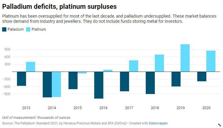 """全球""""缺芯""""问题殃及池鱼:铂族金属价格遭受重创  第2张"""