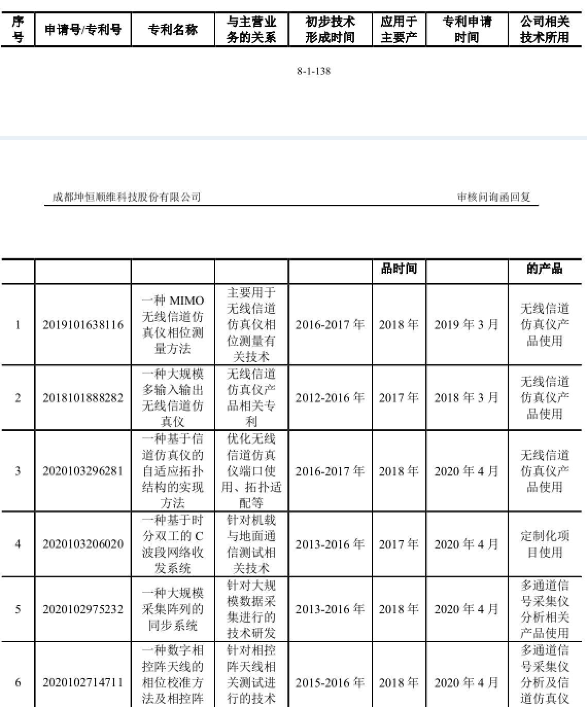 坤恒顺维科创板IPO问询:无线电产物凭什么接近或超国外同类程度  通信 第4张