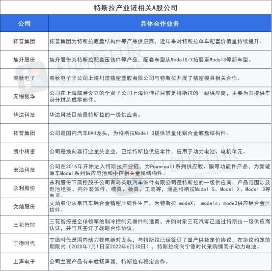 产销两旺 特斯拉中国零部件当地化率近九成 财产链相关公司一览  电动汽车 特斯拉 新能源汽车 第1张