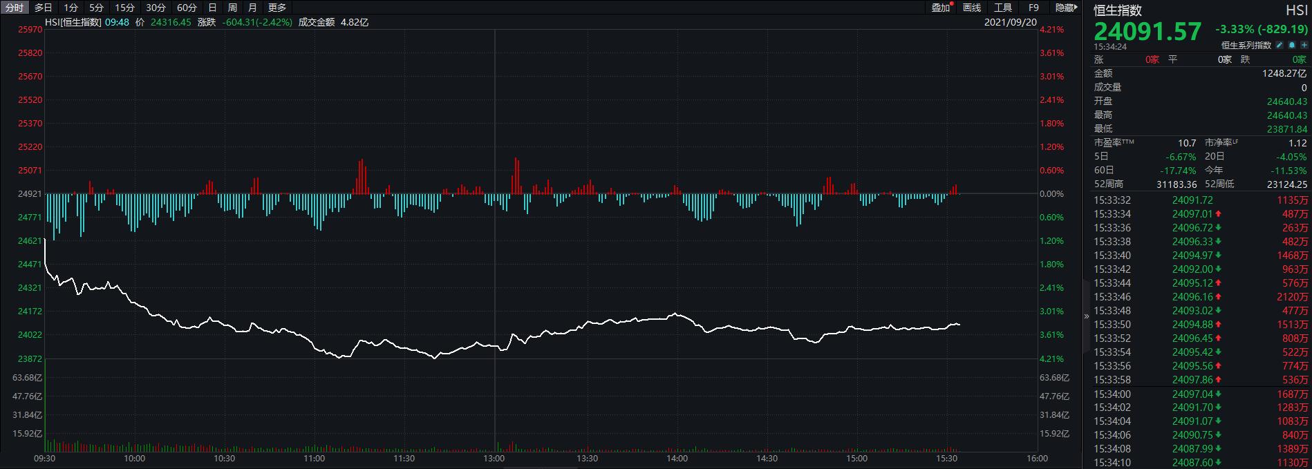 欧股跌逾2%,港股跌3%,比特币、铁矿石...风险资产全线下跌  铁矿石 股票 投资 港股 恒大 第1张