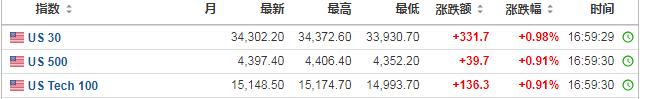 """全球股市履历中秋""""劫"""" 节后能否雨过晴和?  全球股市 美股 港股 第2张"""