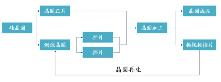 再生晶圆求过于供 龙头产能满载 两大因素驱动扩产潮涌  晶圆 第1张
