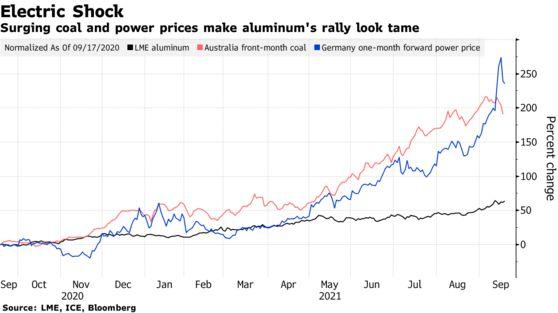 花旗:欧洲能源危机或进一步加剧铝上行风险  铝价 能源危机 煤炭 花旗 能源 第1张