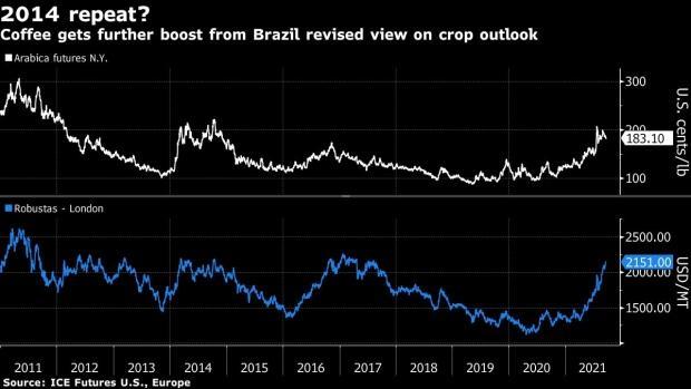 巴西阿拉比卡咖啡本年或减产近40%  为2009年以来更低 巴西咖啡 咖啡 星巴克 第1张