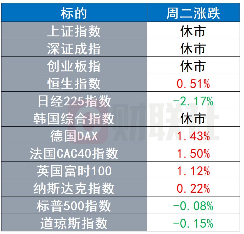 全球市场:中国不再新建境外煤电项目 美寡议院推进债务上限问题投票  债务 美国众议院 第1张