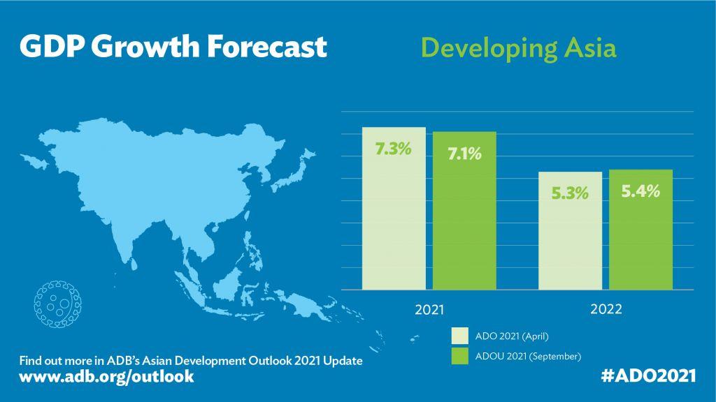 亚开行下调亚洲开展中经济体增长预期 但维持中国预期稳定  经济体 经济学 经济 宏观经济 国外宏观 第1张