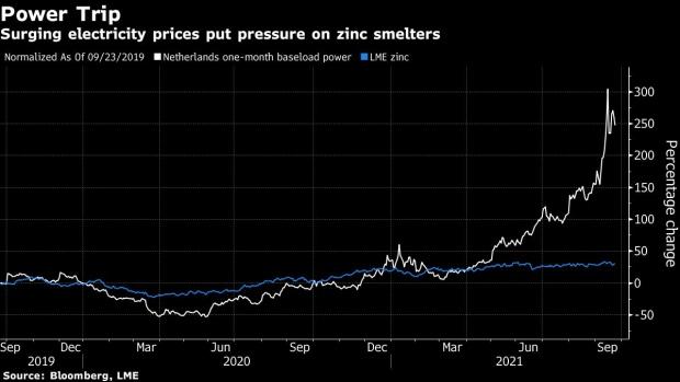 荷蘭大型鋅廠因電價暴漲減產 鋅價恐進一步走高