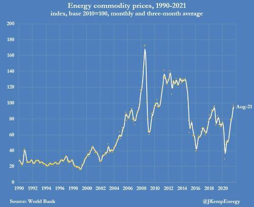 """一品传承代理958337库存吃紧!多图揭秘石油、煤炭和天然气价格飙升下的""""全球能源荒"""""""