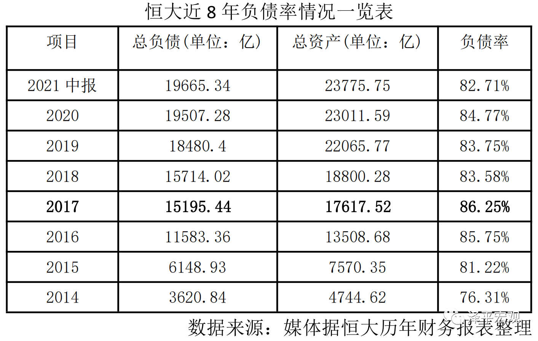 任泽平回应恒大相关传言:曾谏言降负债、反对多元化