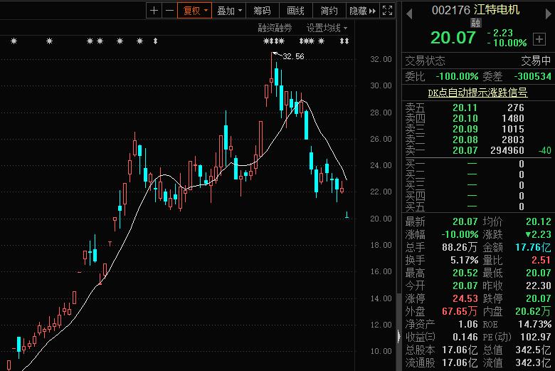 净利润暴增10倍股价却闪崩跌停!年内7倍锂电大牛股怎么了?