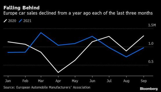 """""""缺芯""""危机持续 大众斯柯达全年减产预期翻倍至25万辆"""