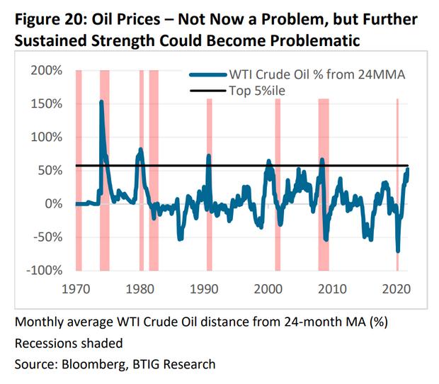"""全球油价""""红线""""已经触及!历史预示油价当前涨幅可能危及美股"""