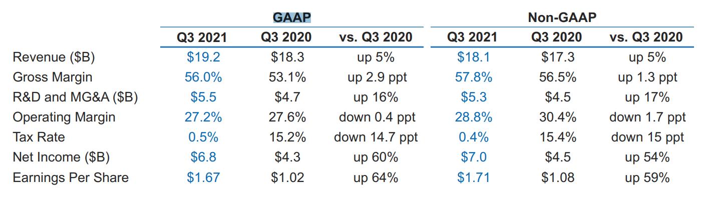 英特尔Q3营收低于市场预期 盘后股价下跌逾8%