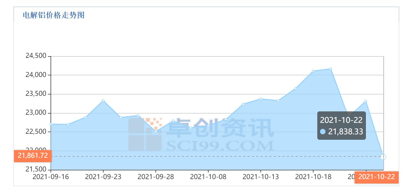 云铝股份前三季度业绩暴增 累计计提资产减值准备超10亿元