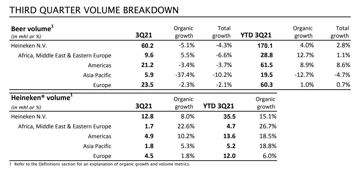 喜力Q3啤酒销量跌幅超预期 原因竟是东南亚市场