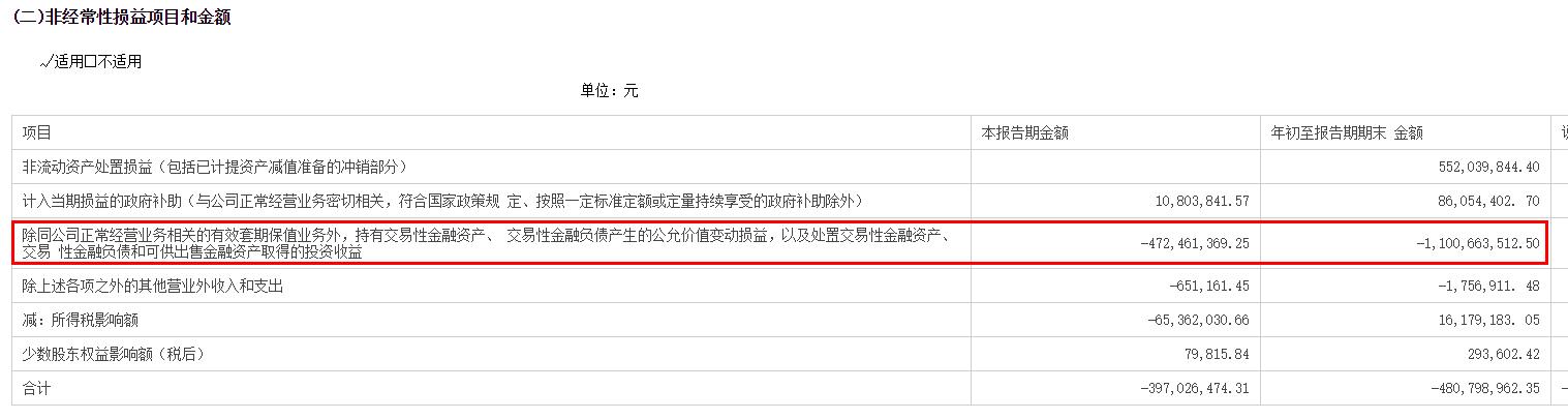 炒股浮亏超11亿 千亿大白马云南白药业绩暴雷