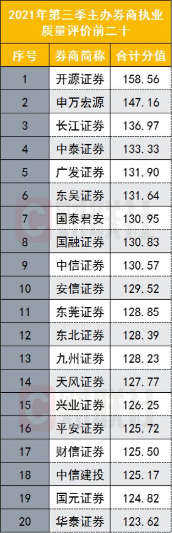 新三板主办券商执业评价排名生变!开源证券蝉联榜首,长江、中信、东吴等排名大幅提升,却有券商逆势下滑