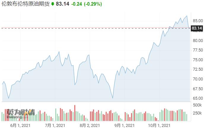 欲锁定利润却没想到油价上涨超预期 石油巨头赫斯的对冲盘近亏损