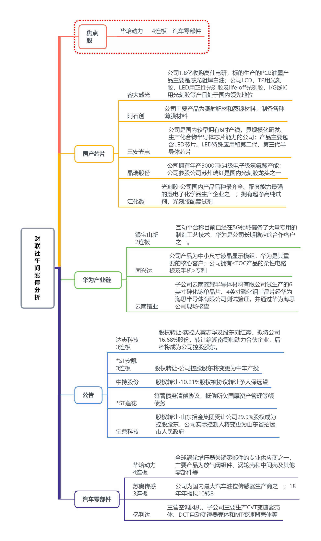 【财联社午报】大盘缩量震荡创业板强势 科技股迎反弹
