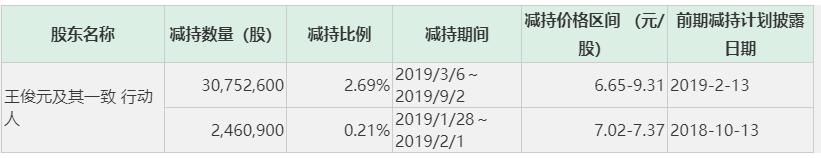 【红岸快报】ST华鼎第二大股东拟减持6% 大股东被列为老赖